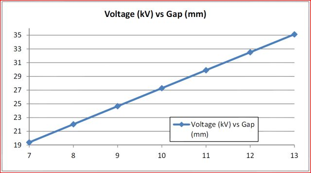 voltage vs gap