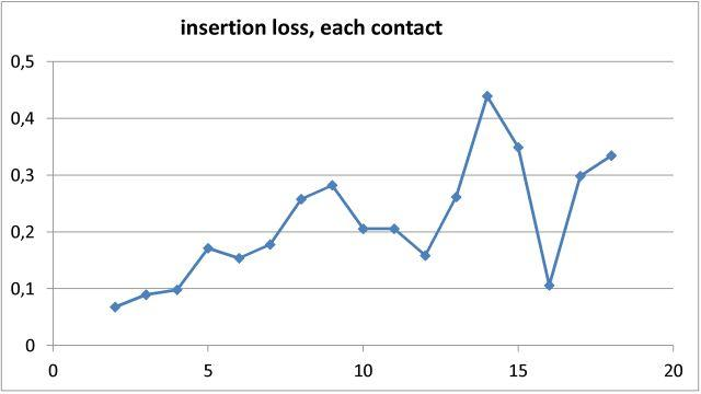 0 dB insertion loss (calculated), per contact