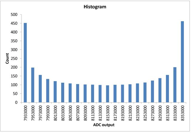 ads1211 sine signal histogram result