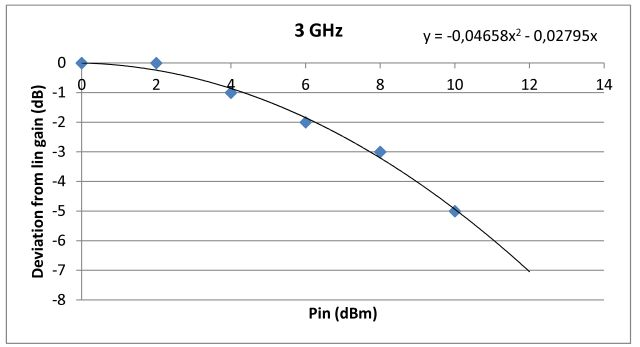 aft-4231-10f gain compression vs pin at 3 GHz