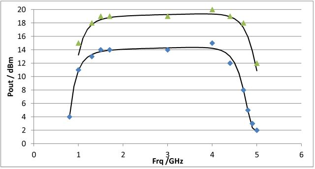 aft-4231-10f pout at 0dbm and 10 dbm pin vs frq