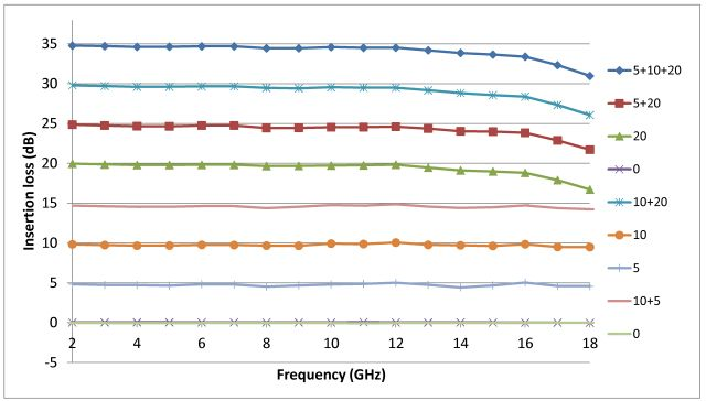 insertion loss (corrected for 0 dB loss) vs frequency
