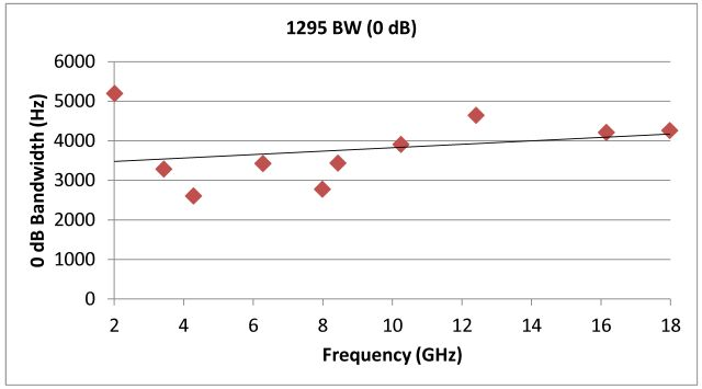micro-tel 1295 pll bandwidth vs frequency