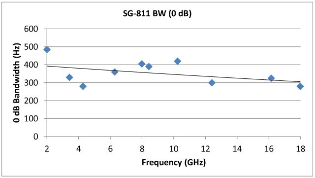 micro-tel sg-811 pll bandwith vs frequency