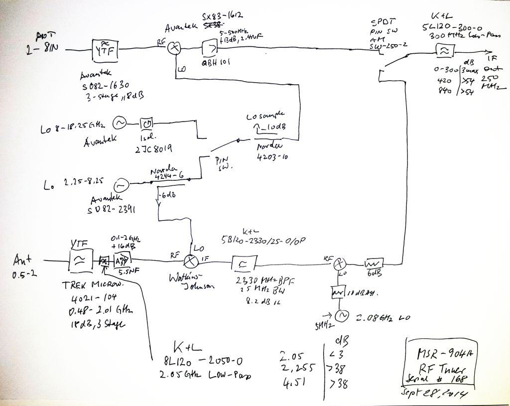 msr-904a rf tuner block diagram