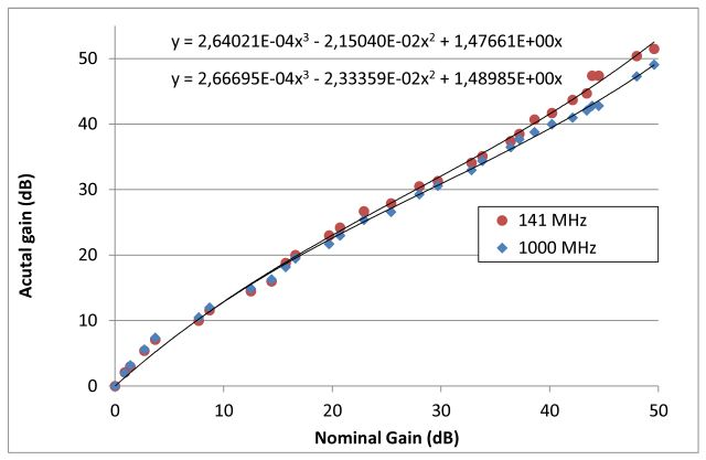 r820t acutal gain vs nominal gain
