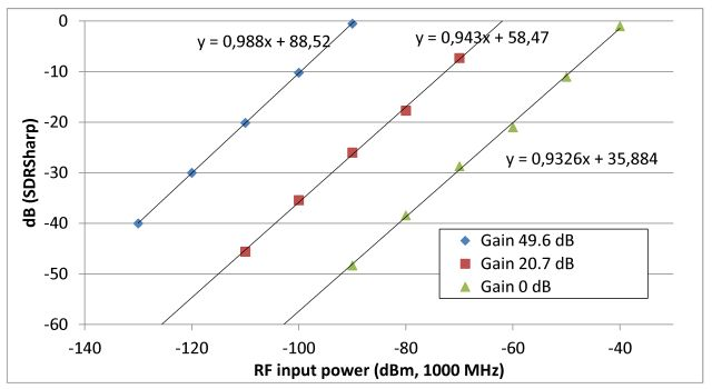 r820t db output vs rf power input at various gains
