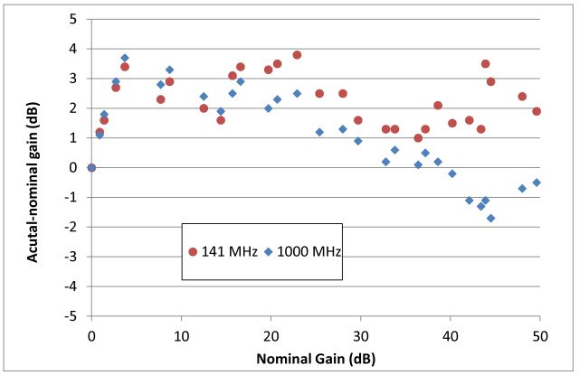 r820t gain error vs nominal gain