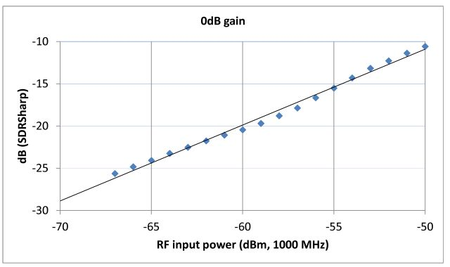 r820t gain linearity (narrow range)