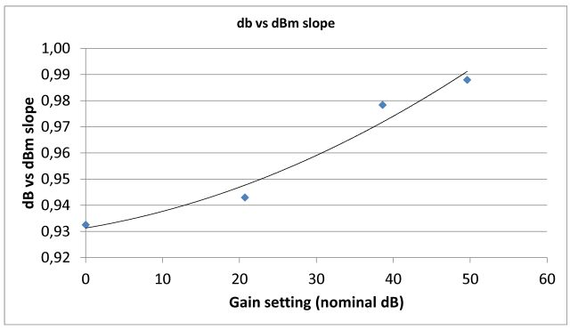 r820t linearity (slope) vs nominal gain