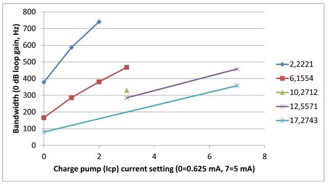 sg-811 pll bw vs charge pump current at various frequencies