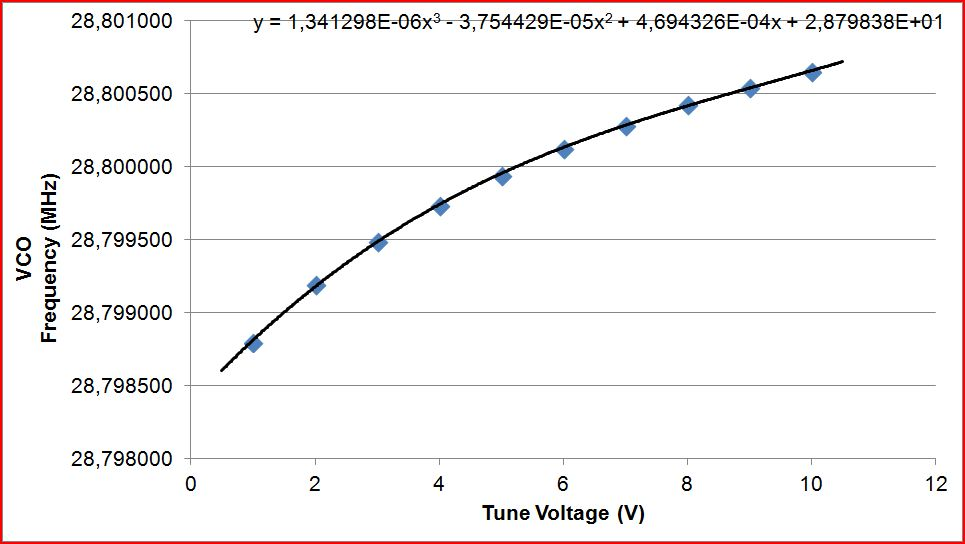 28800 vco tuning curve